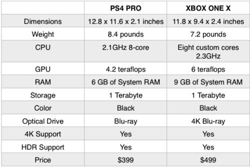 مشخصات ps4 pro و مقایسه با xbox one x